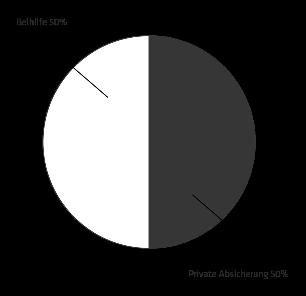 Beihilfe Chart